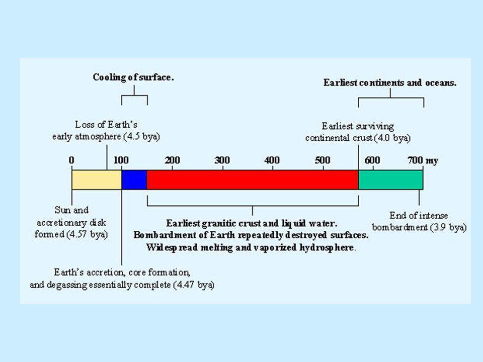 Mai légkör kialakulása CO 2 koncentráció csökkenése, O 2 koncentráció növekedése Karbonátok mállása Szilikátok mállása Fotoszintézis