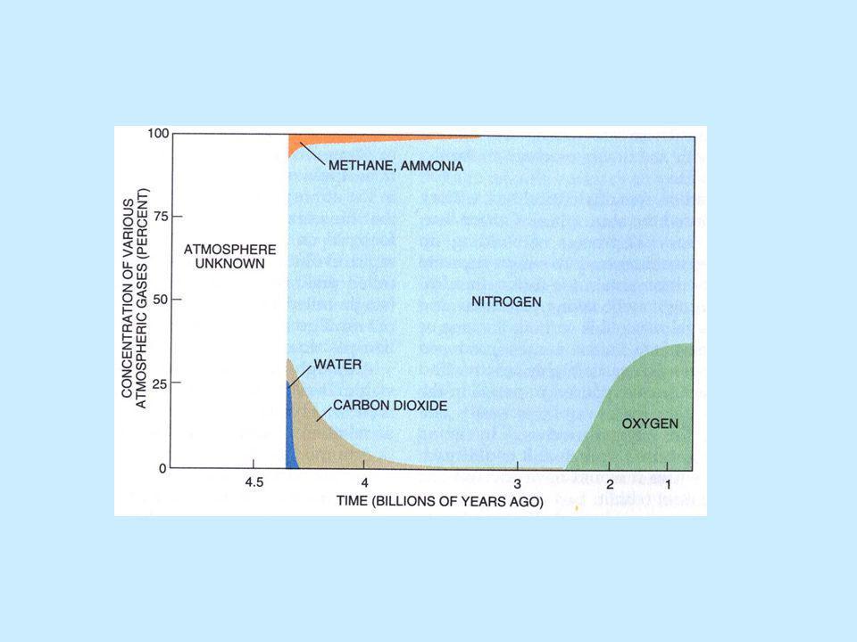 A mai légkör összetétele (2/1) Állandó gázok nitrogén (N 2 ) 78 % 1 000 000 év oxigén (O 2 ) 20,9 % 500 000 év argon (Ar) 0,9 % más nemesgázok < 0,2 % Változó gázok széndioxid (CO 2 ) 320 ppm 100 év metán (CH 4 ) 1.7 ppm 10 év dinitrogén-oxid (N 2 O) 0.3 ppm 170 év ózon (O 3 ) (strat.) 0.01 ppm 2 év halogénezett szénhidrogének (CFC) 3.0 ppb 60-100 év