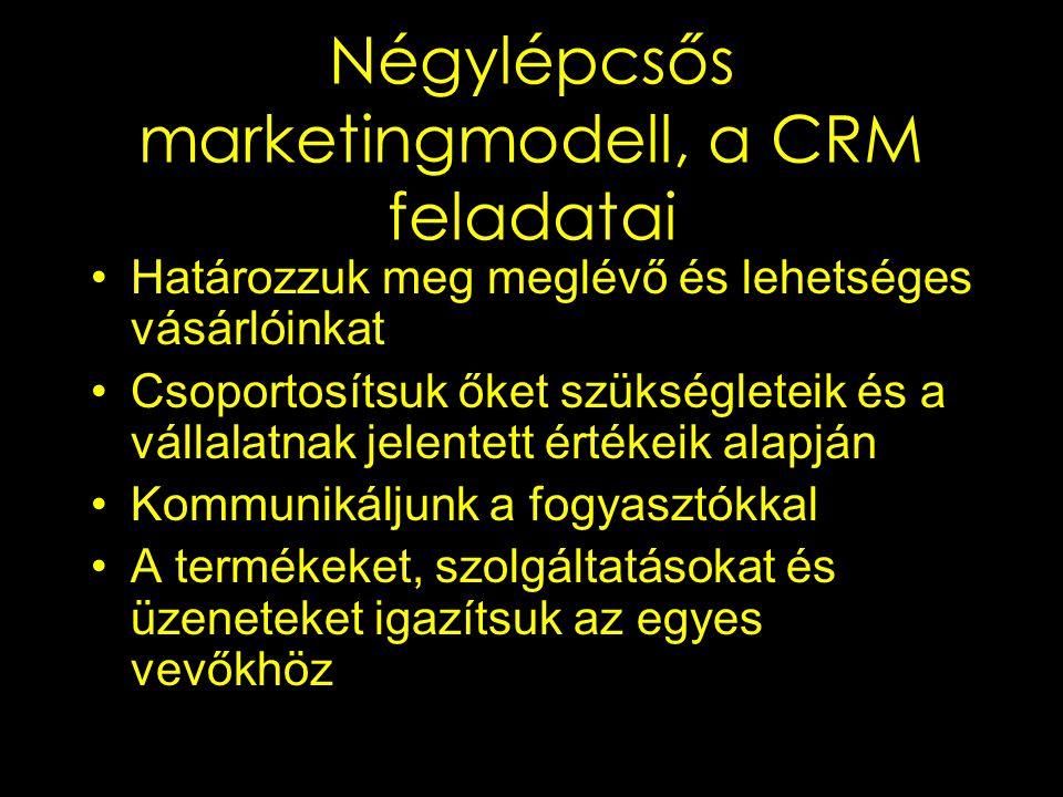 Négylépcsős marketingmodell, a CRM feladatai Határozzuk meg meglévő és lehetséges vásárlóinkat Csoportosítsuk őket szükségleteik és a vállalatnak jele