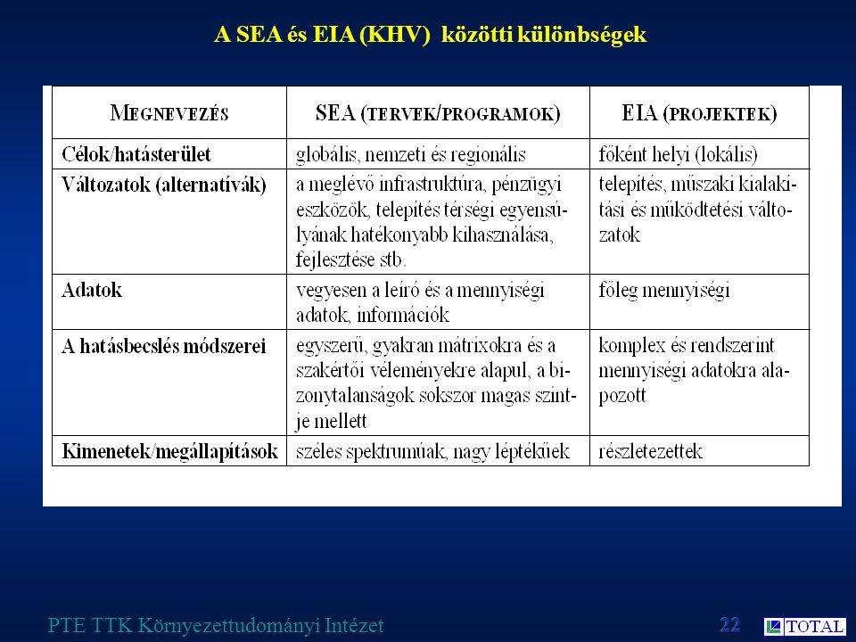 A SEA és EIA (KHV) közötti különbségek PTE TTK Környezettudományi Intézet