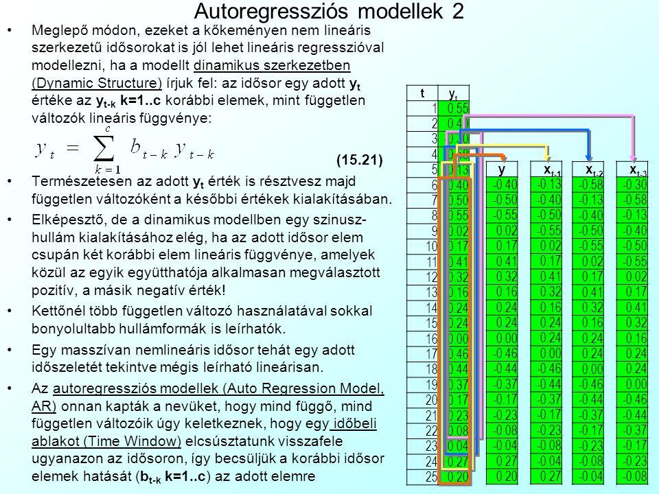 Autoregressziós modellek 2 Meglepő módon, ezeket a kőkeményen nem lineáris szerkezetű idősorokat is jól lehet lineáris regresszióval modellezni, ha a modellt dinamikus szerkezetben (Dynamic Structure) írjuk fel: az idősor egy adott y t értéke az y t-k k=1..c korábbi elemek, mint független változók lineáris függvénye: (15.21) Természetesen az adott y t érték is résztvesz majd független változóként a későbbi értékek kialakításában.