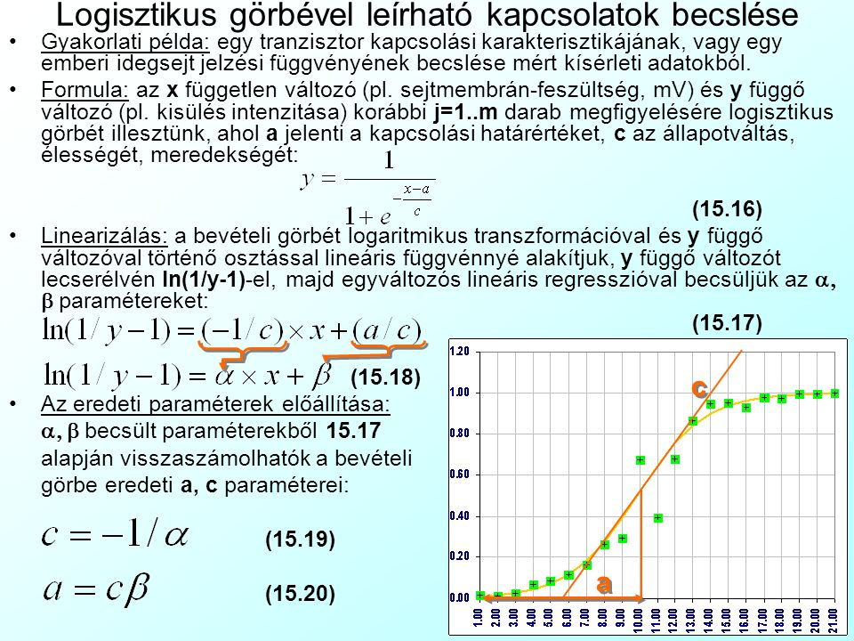 Logisztikus görbével leírható kapcsolatok becslése Gyakorlati példa: egy tranzisztor kapcsolási karakterisztikájának, vagy egy emberi idegsejt jelzési függvényének becslése mért kísérleti adatokból.