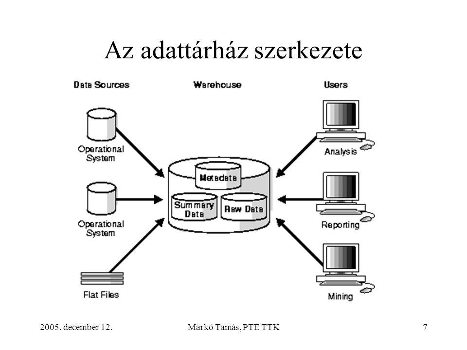 2005. december 12.Markó Tamás, PTE TTK7 Az adattárház szerkezete