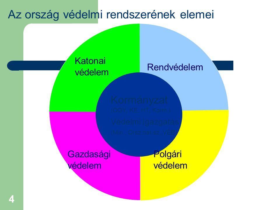 A nemzetgazdaság védelmi felkészítésének célja Az ország-védelem komplex rendszerének a része Célja: biztosítani – a fea.