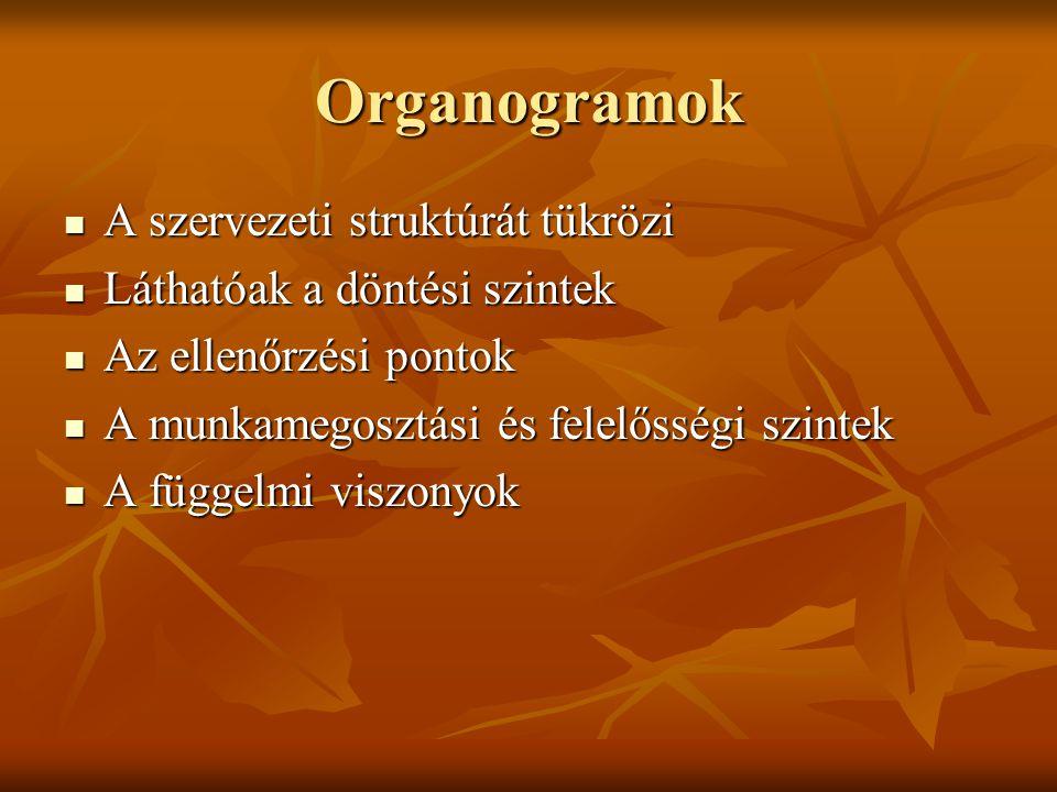 Organogramok A szervezeti struktúrát tükrözi A szervezeti struktúrát tükrözi Láthatóak a döntési szintek Láthatóak a döntési szintek Az ellenőrzési po