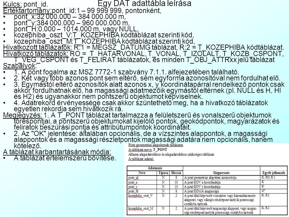 A DAT-ról általában A DAT, a magyar szabványban rögzített digitális alaptérkép leírása. Az adattárolás rendszerével a HDAT1-M1 melléklete foglalkozik.