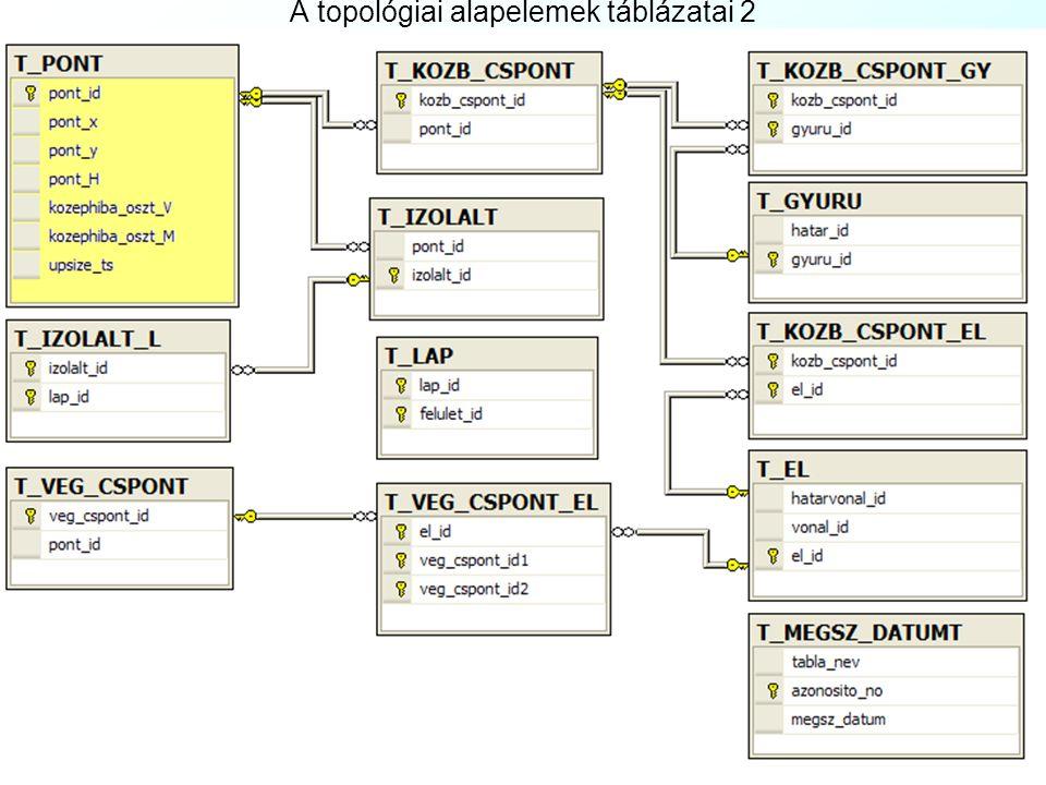 """A topológiai alapelemek táblázatai A digitális alaptérkép objektumai közötti topológiai kapcsolatok leírásához szükséges elemeket a """"B"""" Függelék tarta"""