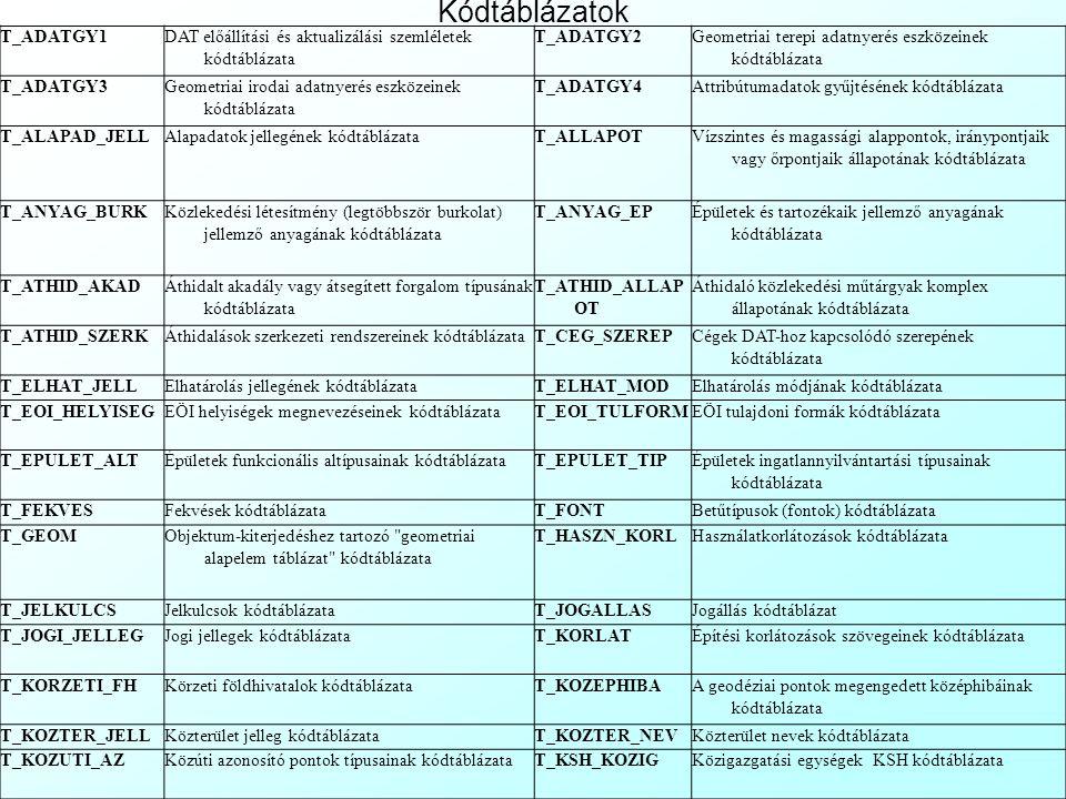 Egyéb DAT Táblázatok: Adatminőségi jellemzők táblázatai: T_AHASZN_REGTényleges adathasználat regisztrálandó adatai T_ATTRBIZNAttribútumféleségek megha