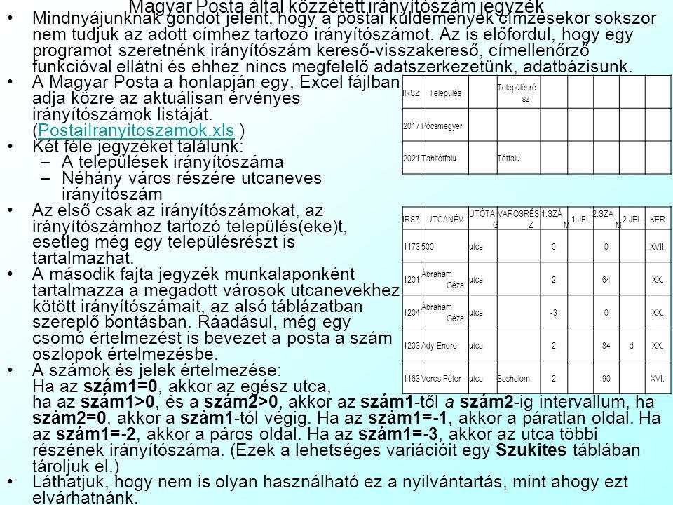 Magyar Posta által közzétett irányítószám jegyzék Mindnyájunknak gondot jelent, hogy a postai küldemények címzésekor sokszor nem tudjuk az adott címhez tartozó irányítószámot.
