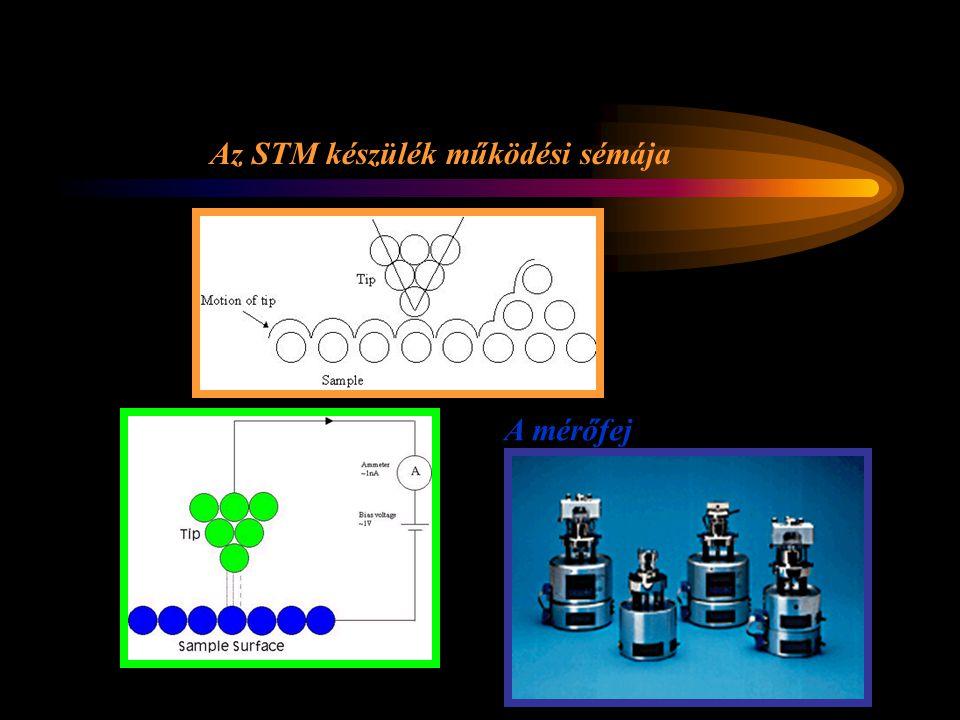 Az STM készülék működési sémája A mérőfej