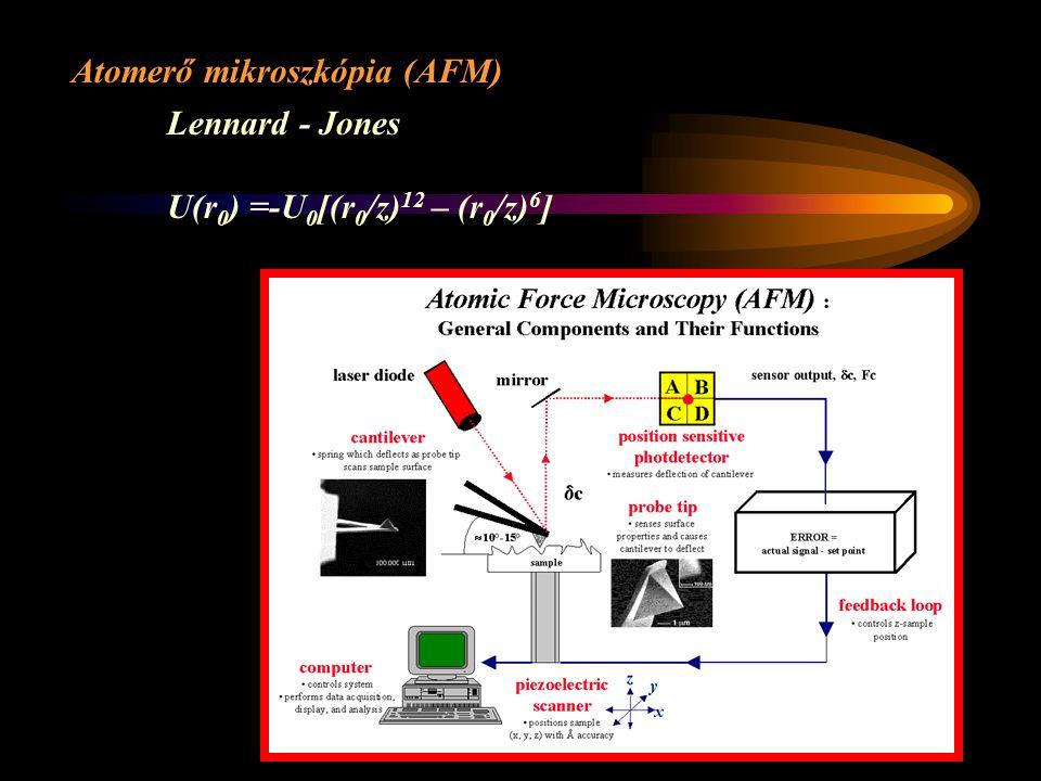 Atomerő mikroszkópia (AFM) Lennard - Jones U(r 0 ) =-U 0 [(r 0 /z) 12 – (r 0 /z) 6 ]
