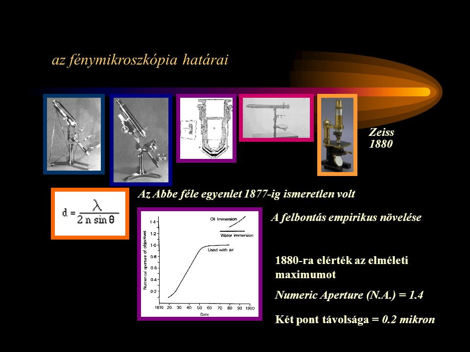 Az Abbe féle egyenlet 1877-ig ismeretlen volt A felbontás empirikus növelése 1880-ra elérték az elméleti maximumot Numeric Aperture (N.A.) = 1.4 Két pont távolsága = 0.2 mikron Zeiss 1880 az fénymikroszkópia határai