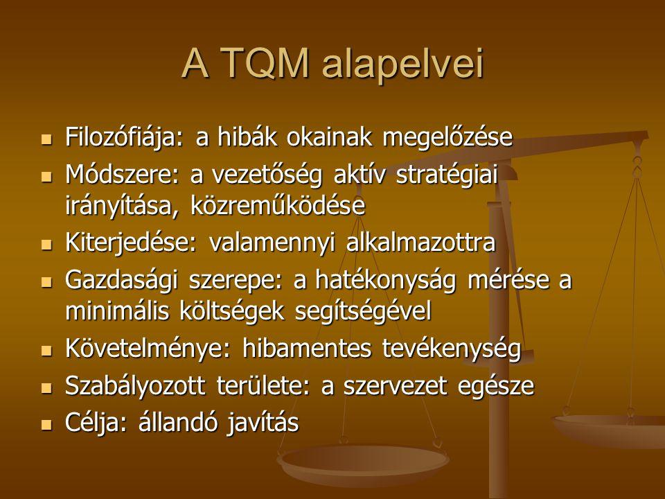 A TQM alapelvei Filozófiája: a hibák okainak megelőzése Filozófiája: a hibák okainak megelőzése Módszere: a vezetőség aktív stratégiai irányítása, közreműködése Módszere: a vezetőség aktív stratégiai irányítása, közreműködése Kiterjedése: valamennyi alkalmazottra Kiterjedése: valamennyi alkalmazottra Gazdasági szerepe: a hatékonyság mérése a minimális költségek segítségével Gazdasági szerepe: a hatékonyság mérése a minimális költségek segítségével Követelménye: hibamentes tevékenység Követelménye: hibamentes tevékenység Szabályozott területe: a szervezet egésze Szabályozott területe: a szervezet egésze Célja: állandó javítás Célja: állandó javítás