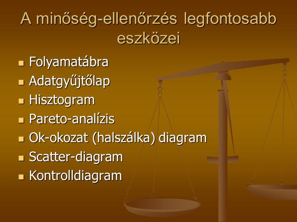 A minőség-ellenőrzés legfontosabb eszközei Folyamatábra Folyamatábra Adatgyűjtőlap Adatgyűjtőlap Hisztogram Hisztogram Pareto-analízis Pareto-analízis