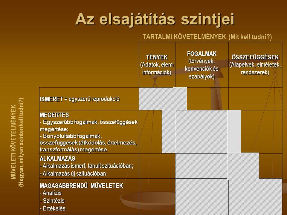 Az elsajátítás szintjei Az elsajátítás szintjei TÉNYEK (Adatok, elemi információk) FOGALMAK (törvények, konvenciók és szabályok) ÖSSZEFÜGGÉSEK (Alapel