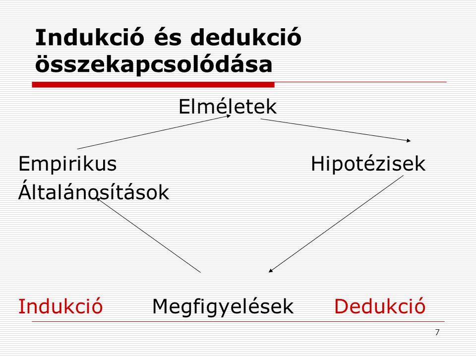 7 Indukció és dedukció összekapcsolódása Elméletek Empirikus Hipotézisek Általánosítások Indukció Megfigyelések Dedukció