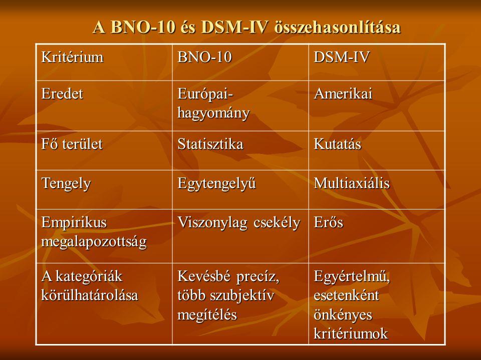 A BNO-10 és DSM-IV összehasonlítása KritériumBNO-10DSM-IV Eredet Európai- hagyomány Amerikai Fő terület StatisztikaKutatás TengelyEgytengelyűMultiaxiá
