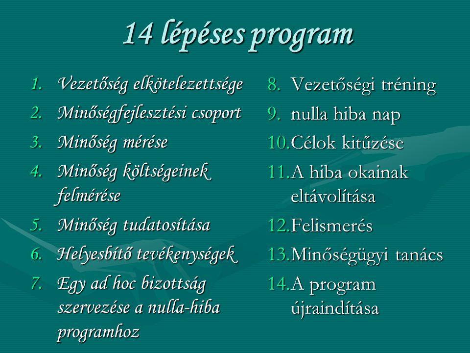 14 lépéses program 1.Vezetőség elkötelezettsége 2.Minőségfejlesztési csoport 3.Minőség mérése 4.Minőség költségeinek felmérése 5.Minőség tudatosítása