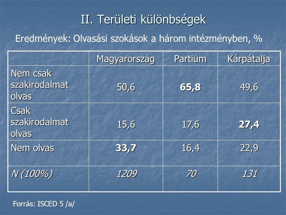 II. Területi különbségek MagyarországPartiumKárpátalja Nem csak szakirodalmat olvas 50,665,849,6 Csak szakirodalmat olvas 15,617,627,4 Nem olvas 33,71