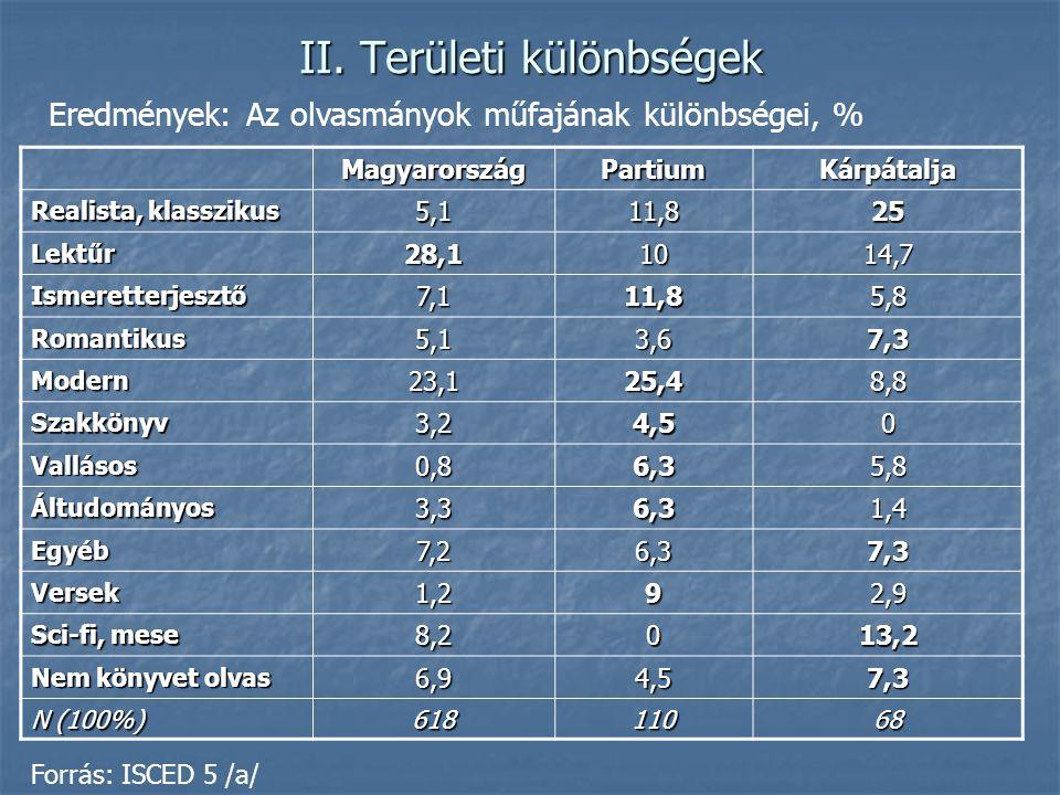 II. Területi különbségek MagyarországPartiumKárpátalja Realista, klasszikus 5,111,825 Lektűr28,11014,7 Ismeretterjesztő7,111,85,8 Romantikus5,13,67,3