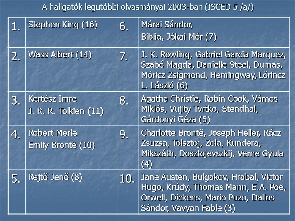 A hallgatók legutóbbi olvasmányai 2003-ban (ISCED 5 /a/) 1.