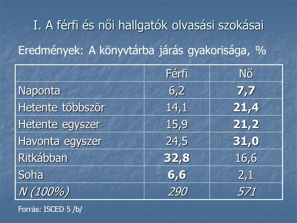 I. A férfi és női hallgatók olvasási szokásai FérfiNő Naponta6,27,7 Hetente többször 14,121,4 Hetente egyszer 15,921,2 Havonta egyszer 24,531,0 Ritkáb