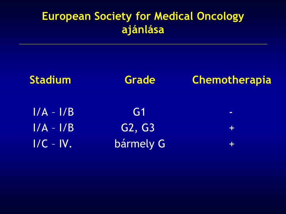 Stadium Grade Chemotherapia I/A – I/B G1 - I/A – I/B G2, G3 + I/C – IV. bármely G + European Society for Medical Oncology ajánlása