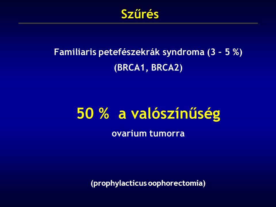 Familiaris petefészekrák syndroma (3 – 5 %) (BRCA1, BRCA2) 50 % a valószínűség ovarium tumorra (prophylacticus oophorectomia)Szűrés