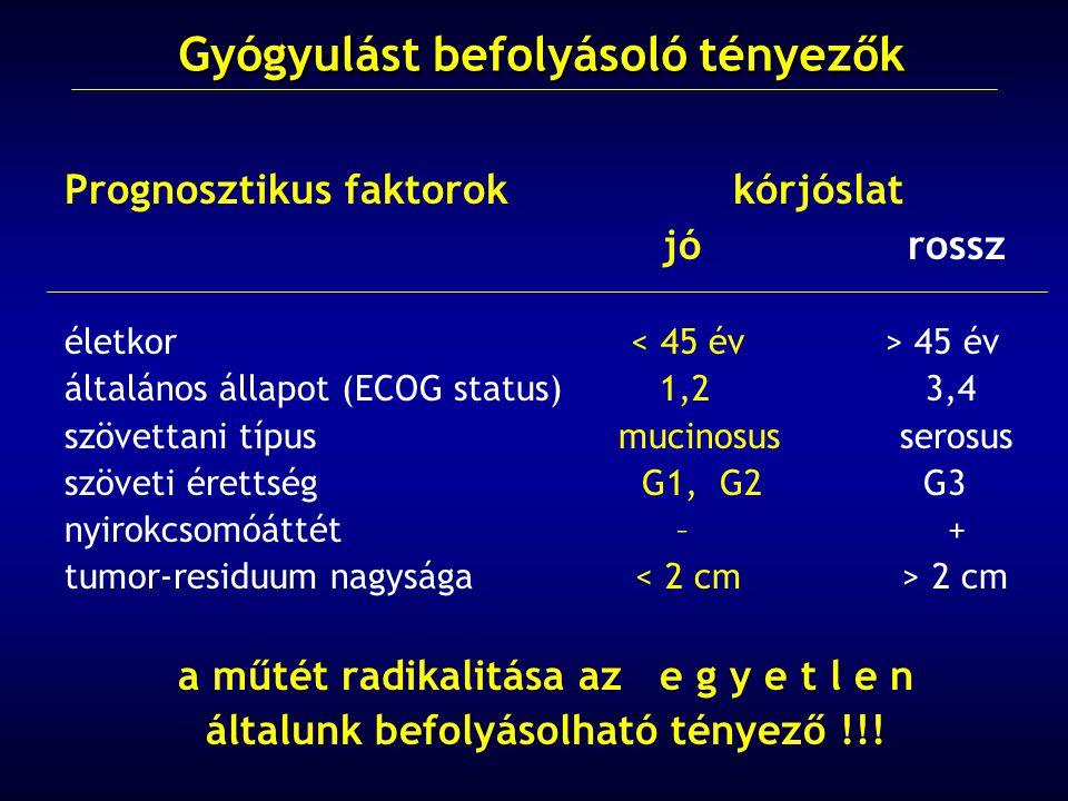 Prognosztikus faktorok kórjóslat jó rossz életkor 45 év általános állapot (ECOG status) 1,2 3,4 szövettani típus mucinosus serosus szöveti érettség G1, G2 G3 nyirokcsomóáttét – + tumor-residuum nagysága 2 cm a műtét radikalitása az e g y e t l e n általunk befolyásolható tényező !!.