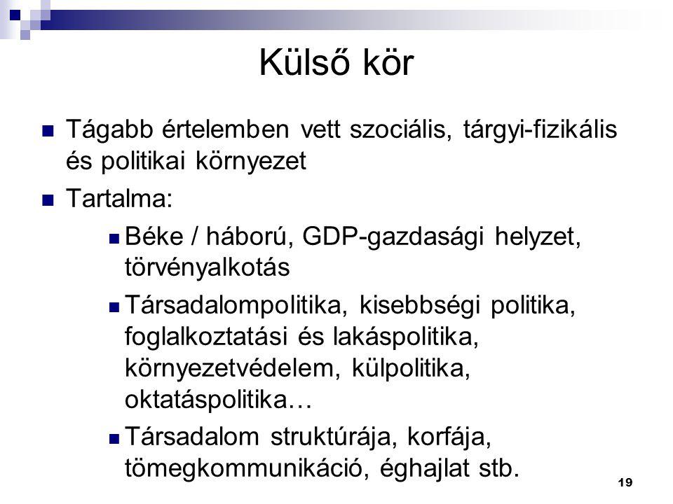 19 Külső kör Tágabb értelemben vett szociális, tárgyi-fizikális és politikai környezet Tartalma: Béke / háború, GDP-gazdasági helyzet, törvényalkotás