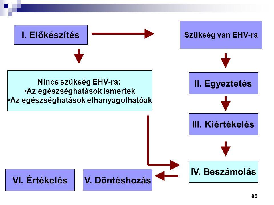 83 I. Előkészítés Nincs szükség EHV-ra: Az egészséghatások ismertek Az egészséghatások elhanyagolhatóak Szükség van EHV-ra II. Egyeztetés III. Kiérték