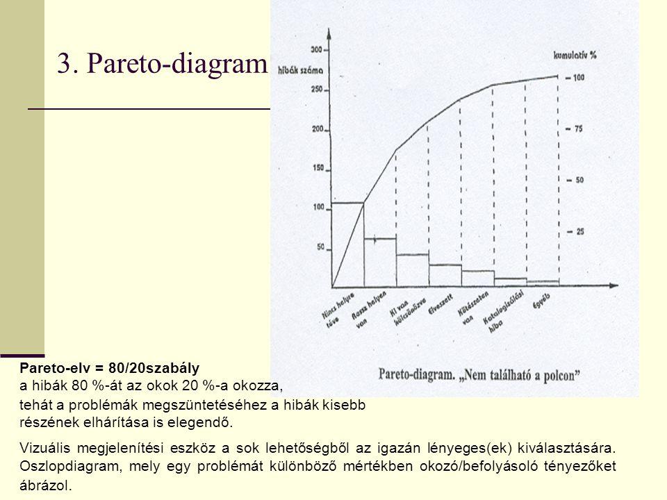 3. Pareto-diagram Pareto-elv = 80/20szabály a hibák 80 %-át az okok 20 %-a okozza, tehát a problémák megszüntetéséhez a hibák kisebb részének elhárítá