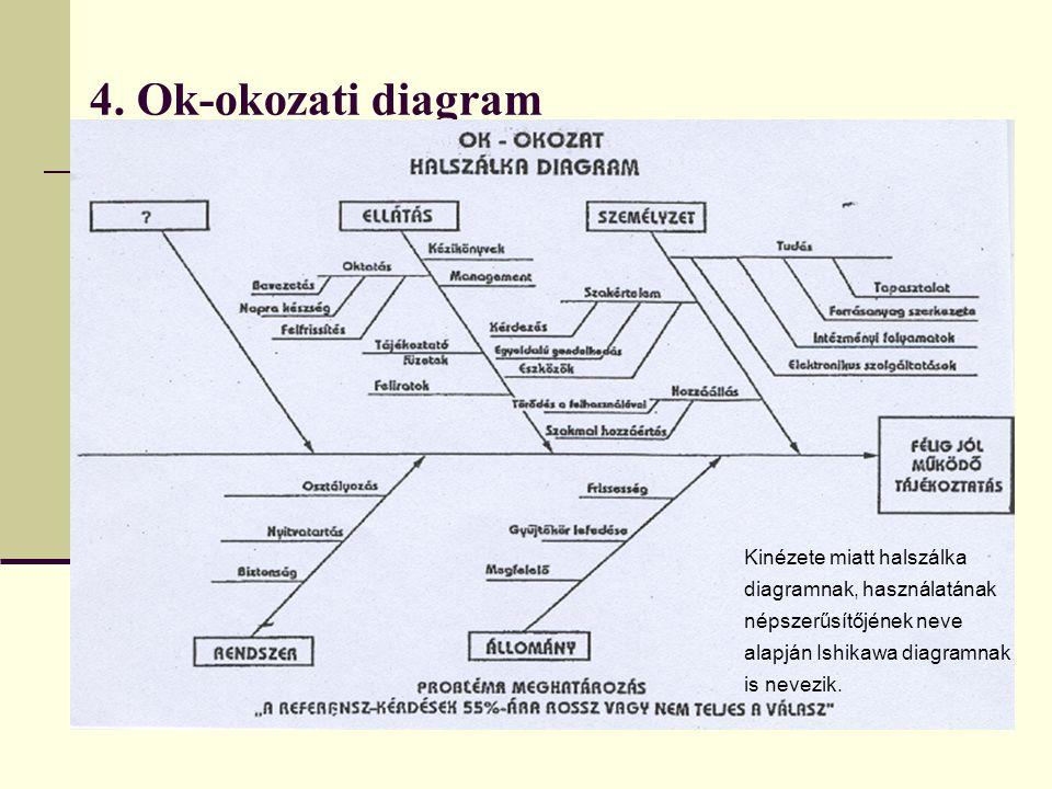 4. Ok-okozati diagram Kinézete miatt halszálka diagramnak, használatának népszerűsítőjének neve alapján Ishikawa diagramnak is nevezik.