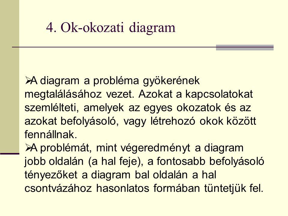 4. Ok-okozati diagram  A diagram a probléma gyökerének megtalálásához vezet. Azokat a kapcsolatokat szemlélteti, amelyek az egyes okozatok és az azok