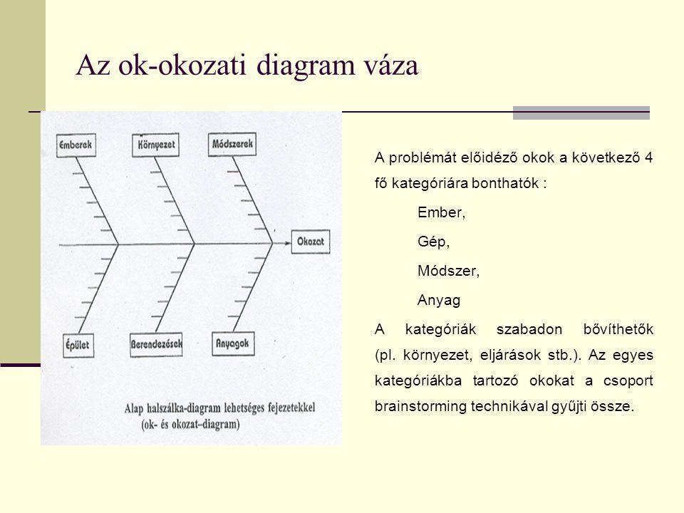 Az ok-okozati diagram váza A problémát előidéző okok a következő 4 fő kategóriára bonthatók : Ember, Gép, Módszer, Anyag A kategóriák szabadon bővíthe