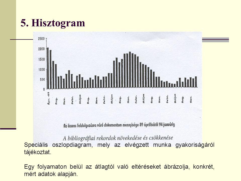 5. Hisztogram Speciális oszlopdiagram, mely az elvégzett munka gyakoriságáról tájékoztat. Egy folyamaton belül az átlagtól való eltéréseket ábrázolja,