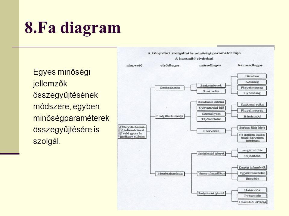 8.Fa diagram Egyes minőségi jellemzők összegyűjtésének módszere, egyben minőségparaméterek összegyűjtésére is szolgál.