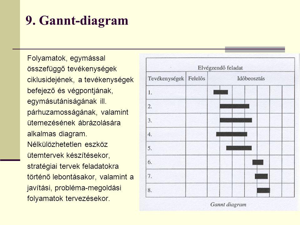 9. Gannt-diagram Folyamatok, egymással összefüggő tevékenységek ciklusidejének, a tevékenységek befejező és végpontjának, egymásutániságának ill. párh