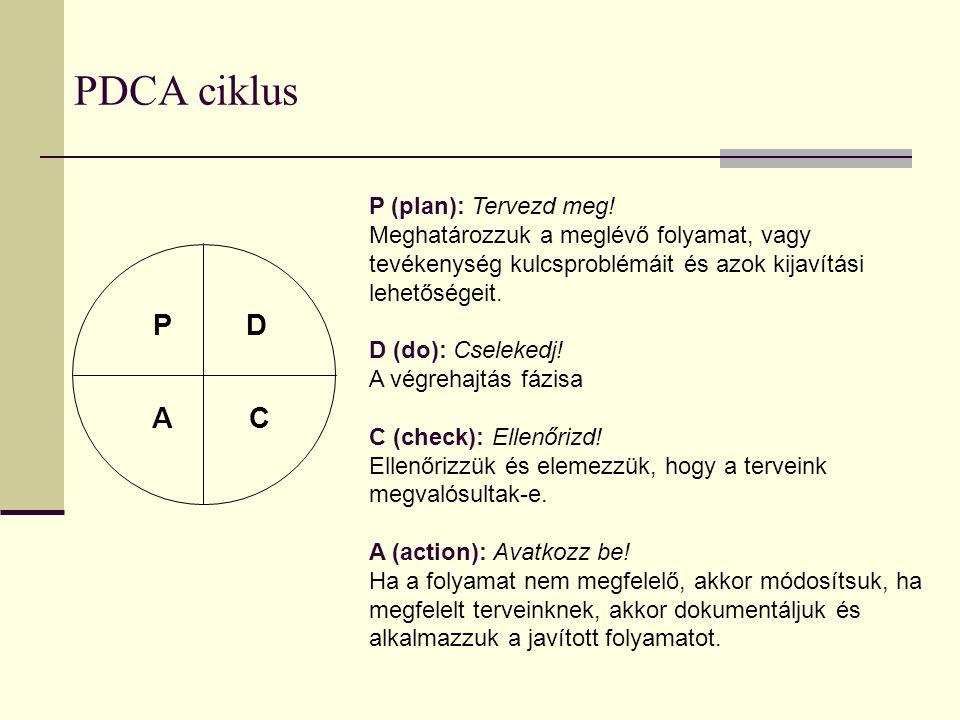 PDCA ciklus P D A C P (plan): Tervezd meg! Meghatározzuk a meglévő folyamat, vagy tevékenység kulcsproblémáit és azok kijavítási lehetőségeit. D (do):
