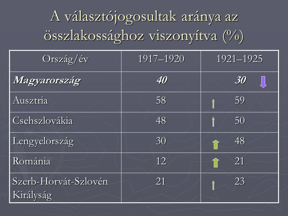 A választójogosultak aránya az összlakossághoz viszonyítva (%) Ország/év1917–19201921–1925 Magyarország4030 Ausztria5859 Csehszlovákia4850 Lengyelorsz