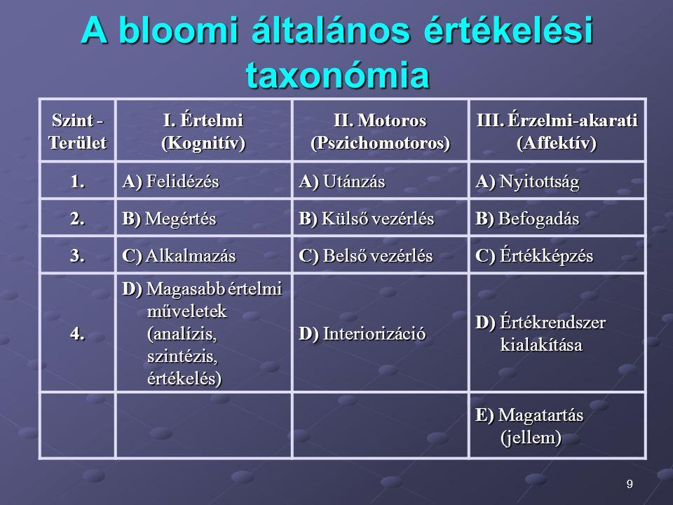 9 A bloomi általános értékelési taxonómia Szint - Terület I. Értelmi (Kognitív) II. Motoros (Pszichomotoros) III. Érzelmi-akarati (Affektív) 1. A) Fel