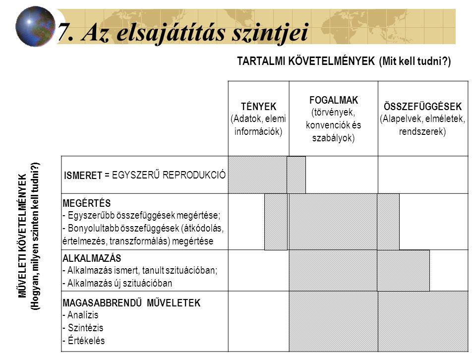 7. Az elsajátítás szintjei TÉNYEK (Adatok, elemi információk) FOGALMAK (törvények, konvenciók és szabályok) ÖSSZEFÜGGÉSEK (Alapelvek, elméletek, rends
