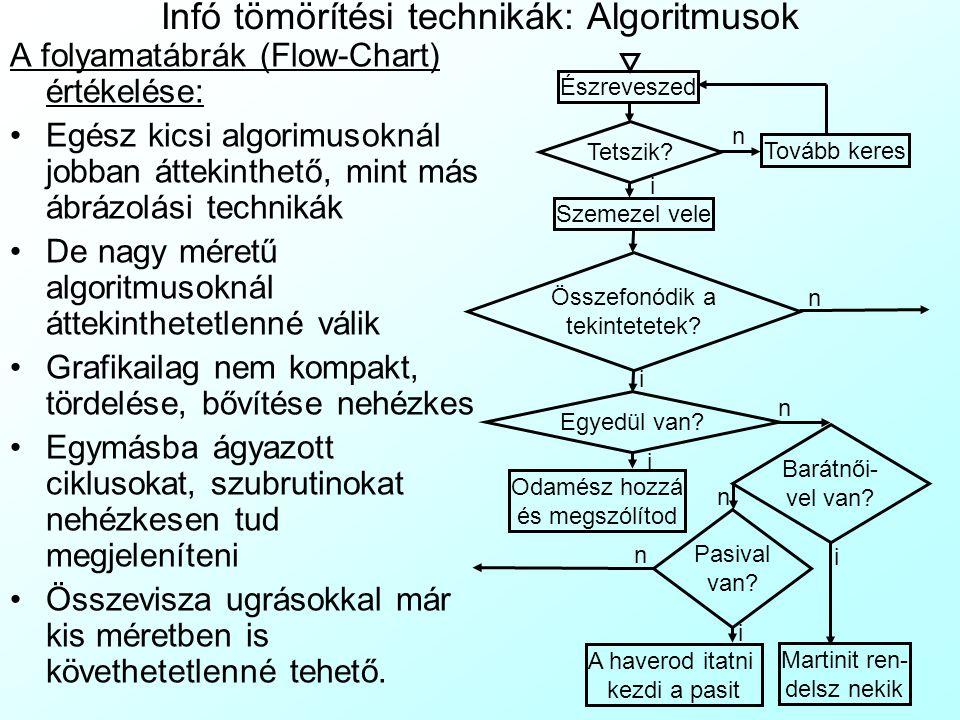 Infó tömörítési technikák: Algoritmusok A folyamatábrák (Flow-Chart) értékelése: Egész kicsi algorimusoknál jobban áttekinthető, mint más ábrázolási t