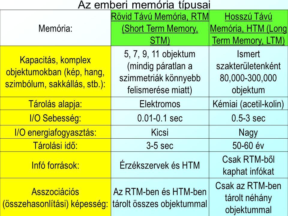 Az emberi memória típusai Memória: Rövid Távú Memória, RTM (Short Term Memory, STM) Hosszú Távú Memória, HTM (Long Term Memory, LTM) Kapacitás, komple