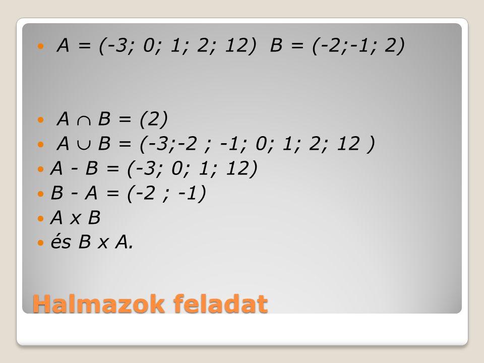 Halmazok feladat A = (-3; 0; 1; 2; 12) B = (-2;-1; 2) A  B = (2) A  B = (-3;-2 ; -1; 0; 1; 2; 12 ) A - B = (-3; 0; 1; 12) B - A = (-2 ; -1) A x B és