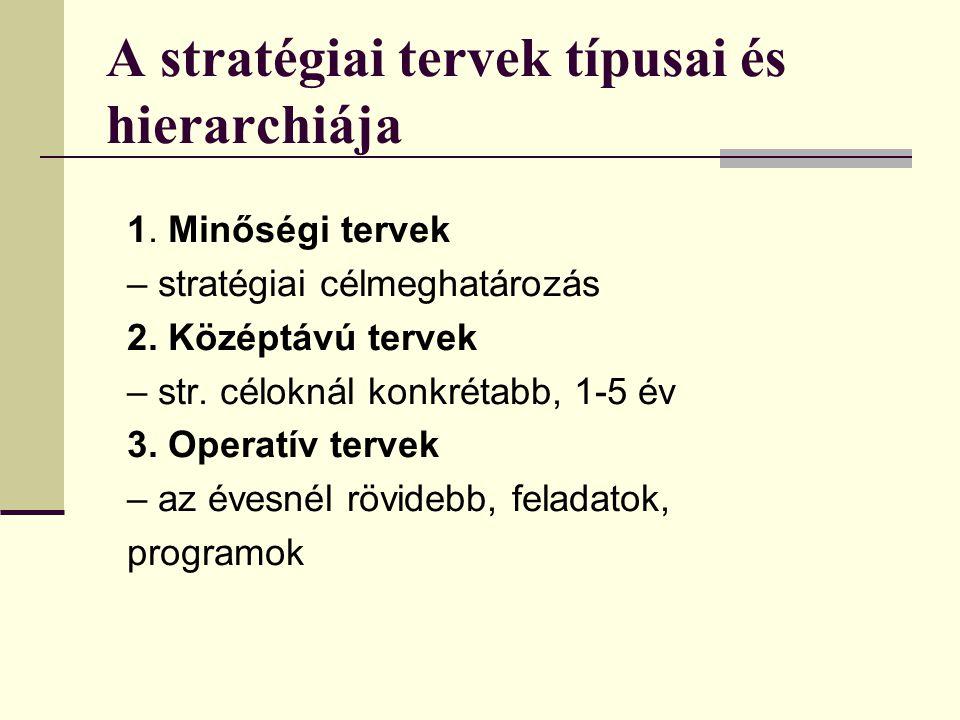 A stratégiai tervek típusai és hierarchiája 1. Minőségi tervek – stratégiai célmeghatározás 2. Középtávú tervek – str. céloknál konkrétabb, 1-5 év 3.