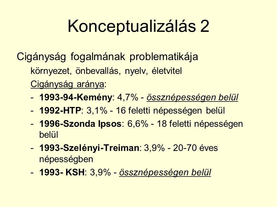 Konceptualizálás 2 Cigányság fogalmának problematikája környezet, önbevallás, nyelv, életvitel Cigányság aránya: -1993-94-Kemény: 4,7% - össznépessége