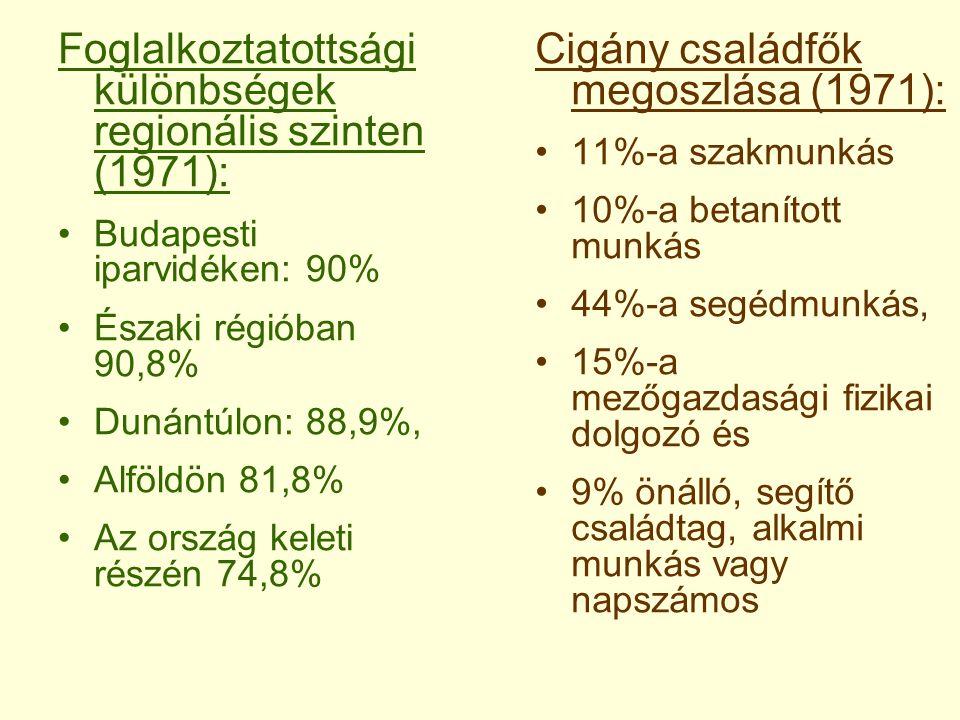 Foglalkoztatottsági különbségek regionális szinten (1971): Budapesti iparvidéken: 90% Északi régióban 90,8% Dunántúlon: 88,9%, Alföldön 81,8% Az orszá