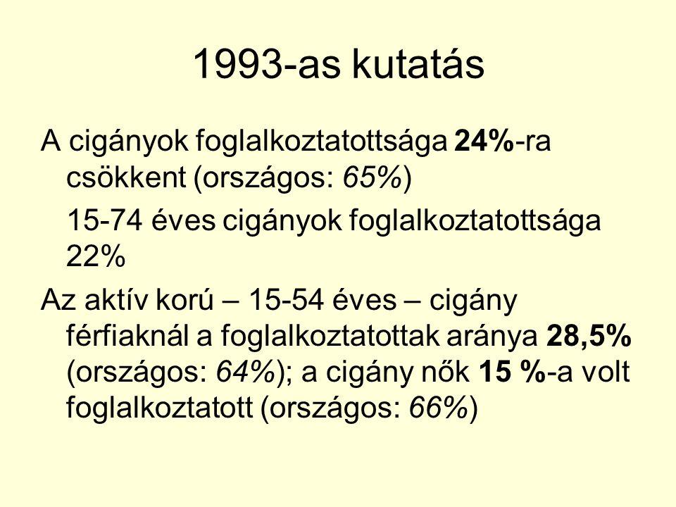 1993-as kutatás A cigányok foglalkoztatottsága 24%-ra csökkent (országos: 65%) 15-74 éves cigányok foglalkoztatottsága 22% Az aktív korú – 15-54 éves