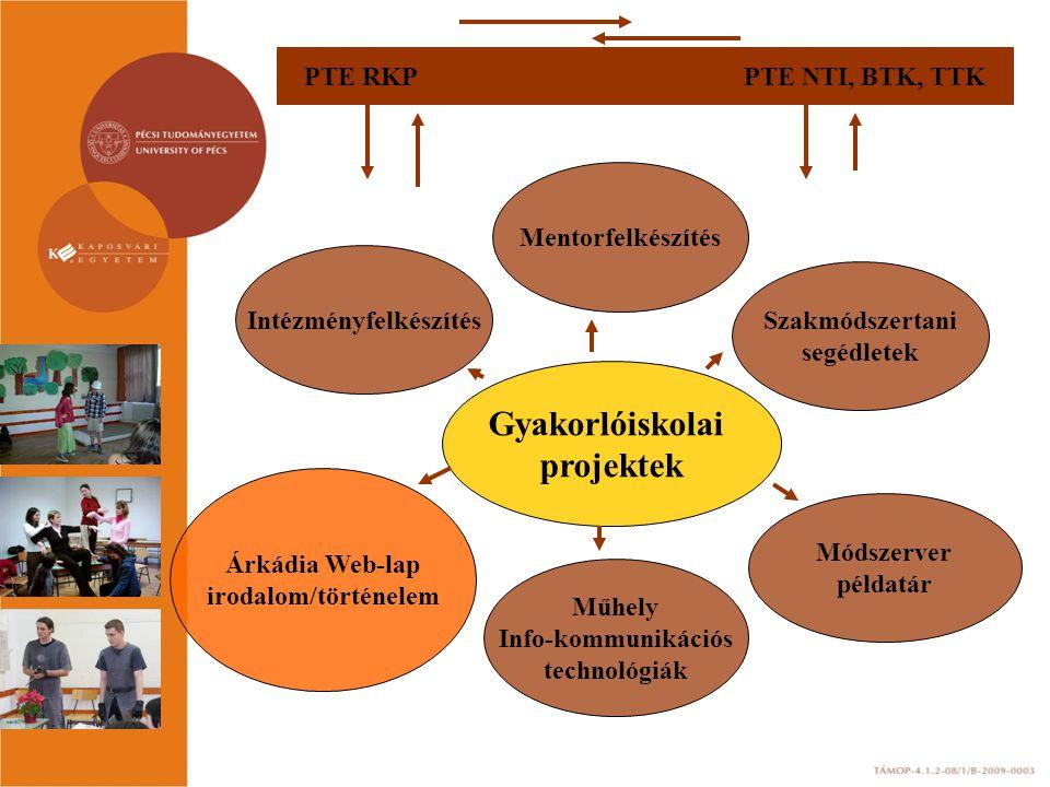 Gyakorlóiskolai projektek Intézményfelkészítés Mentorfelkészítés Műhely Info-kommunikációs technológiák Módszerver példatár Szakmódszertani segédletek